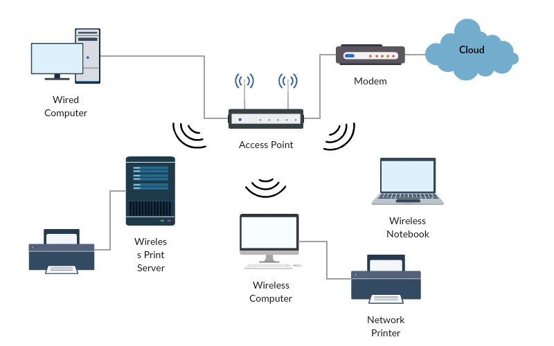 Draw The Networking Diagram Wiring Diagram Services